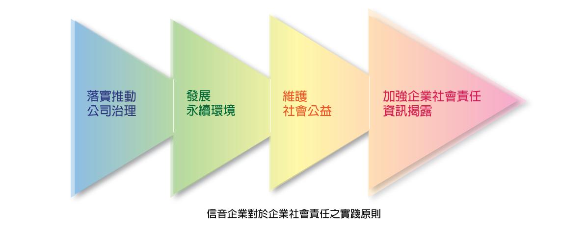 信音企業對於企業社會責任之實踐原則