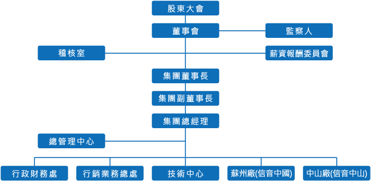 公司組織圖